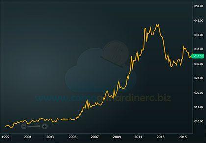 Grafico precio oro cgd
