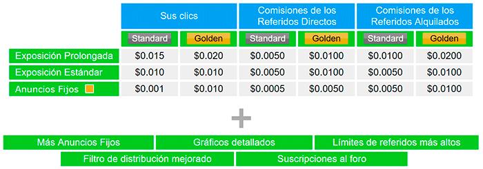 Ventajas-de-Cuenta-Golden-de-referidos