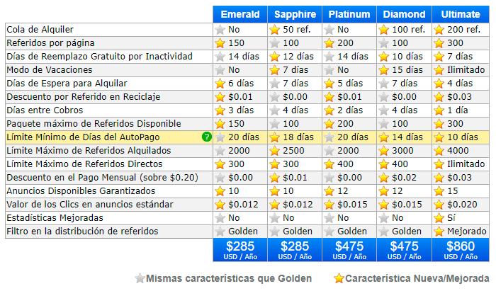 Tabla-de-características-de-Paquetes-Golden